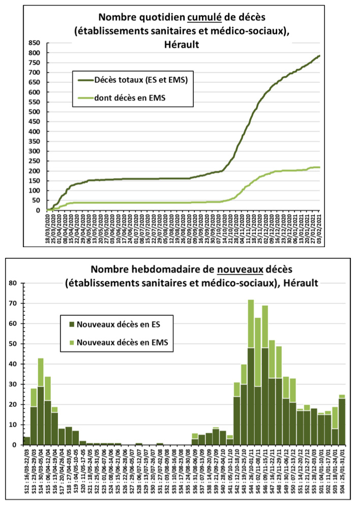 Point de situation sur l'épidémie de COVID-19 dans le département de l'Hérault 13 - MontpelYeah Magazine