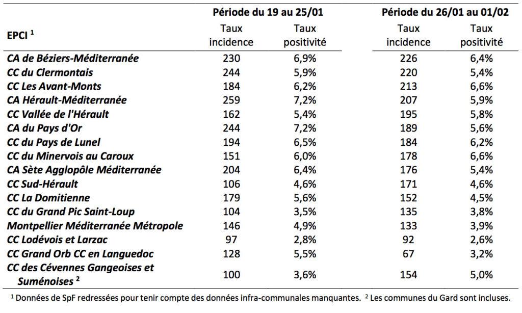 Point de situation sur l'épidémie de COVID-19 dans le département de l'Hérault 5 - MontpelYeah Magazine