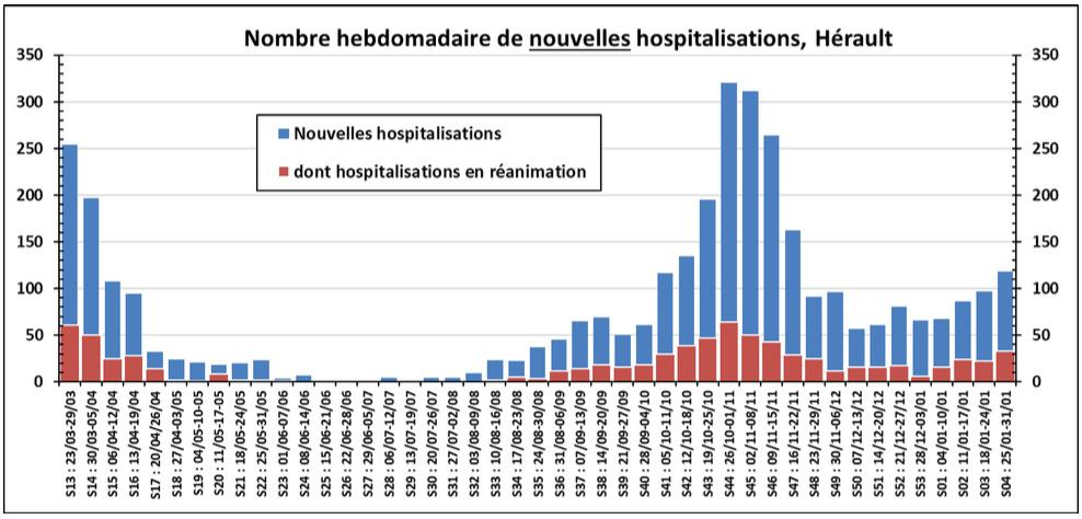 Point de situation sur l'épidémie de COVID-19 dans le département de l'Hérault 11 - MontpelYeah Magazine