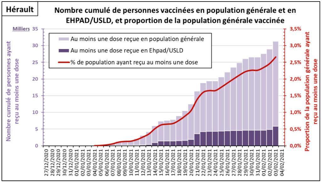 Point de situation sur l'épidémie de COVID-19 dans le département de l'Hérault 15 - MontpelYeah Magazine