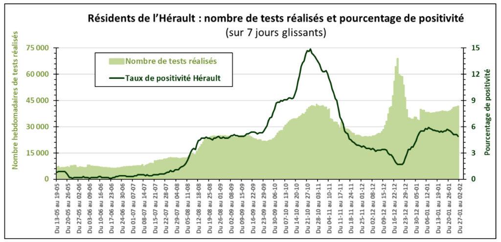 Point de situation sur l'épidémie de COVID-19 dans le département de l'Hérault 3 - MontpelYeah Magazine