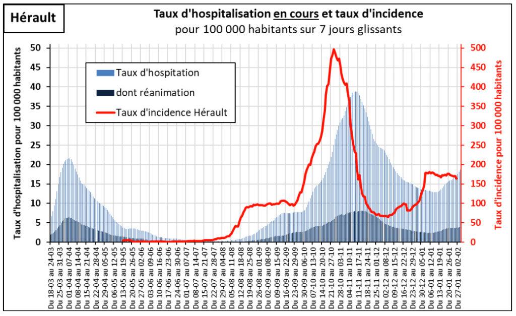 Point de situation sur l'épidémie de COVID-19 dans le département de l'Hérault 9 - MontpelYeah Magazine